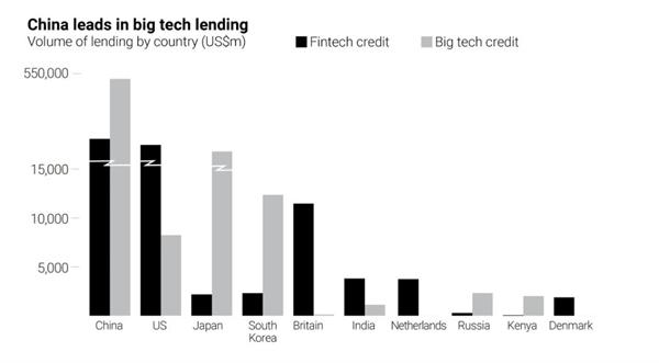 Trung Quốc dẫn đầu về thị trường cho vay công nghệ lớn. Ảnh: BIS.