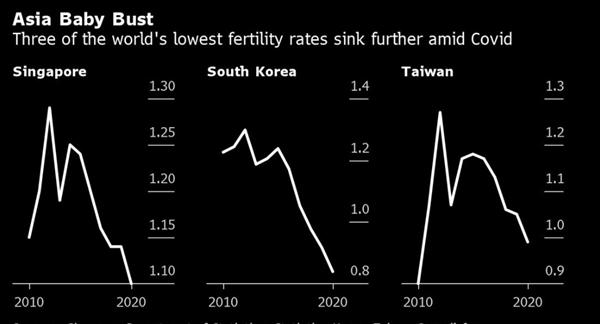 3 trong số các nước có tỉ lệ sinh thấp nhất thế giới giảm sâu hơn nữa trong bối cảnh COVID-19. Tỉ suất sinh của phụ nữ ở các quốc gia: Singapore, Hàn Quốc và Đài Loan. Ảnh: Bloomberg.