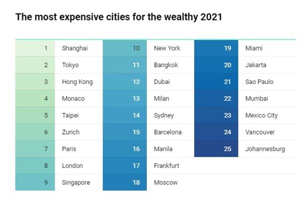 Những thành phố đắt đỏ nhất cho những người giàu có vào năm 2021. Ảnh: Báo cáo Phong cách sống Toàn cầu năm 2021 của Ngân hàng Julius Baer.