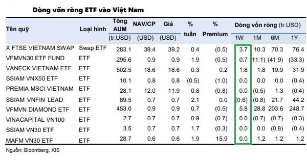 Trong tuần giao dịch (15-19.3) thị trường chứng Việt Nam đã hút 8 triệu USD từ các quỹ ETF. Nguồn: KIS.