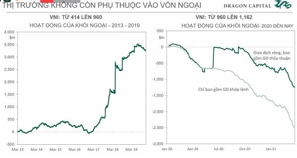 Chứng khoán Việt bứt phá mạnh mẽ, bất chấp khối ngoại bán ròng.