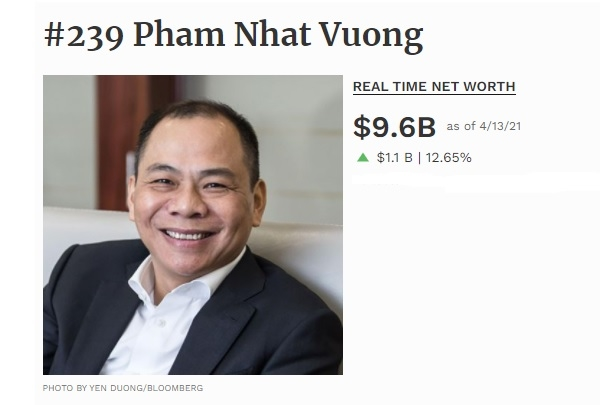 Giá trị tài sản ròng của ông Phạm Nhật Vượng tại thời điểm 13.4. Nguồn: Forbes.