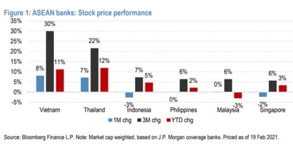 Các cổ phiếu ngân hàng của Việt Nam tăng giá bình quân 30%