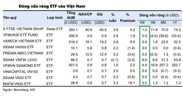 Thị trường chứng khoán Việt Nam hút ròng gần 15 triệu USD trong tuần giao dịch 12-16.4.