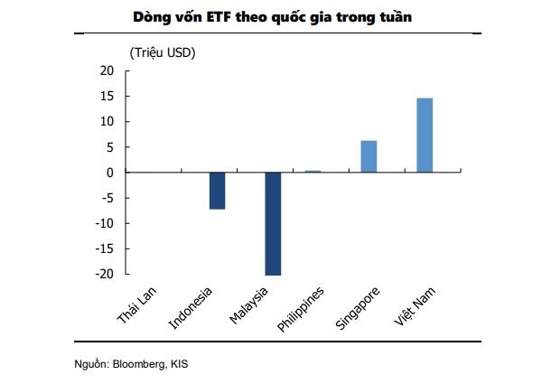 Thị trường chứng khoán Việt Nam  thu hút dòng vốn ETF mạnh mẽ nhất trong khu vực Đ
