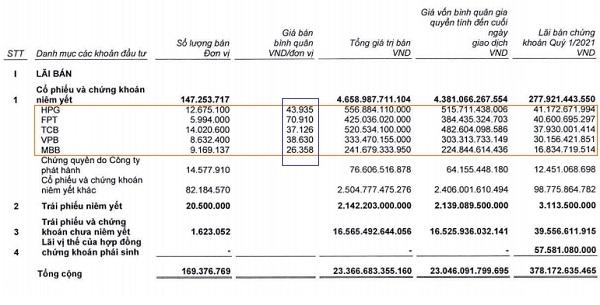 Khối tự doanh của SSI đã chốt lời nhiều khoản đầu tư trong quý I/2021. Nguồn: SSI.