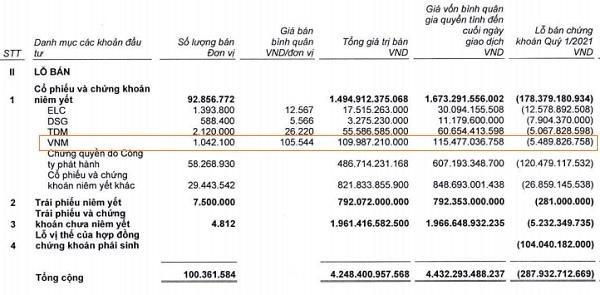 Khối tự doanh của SSI đã cắt lỗ cổ phiếu VNM với mức giá bình quân 105.5440 đồng/cổ phiếu. Nguồn: SSI.