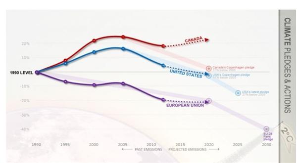 Cam kết khí hậu của Mỹ, Canada và EU vào năm 2015. Ảnh: National Observer.
