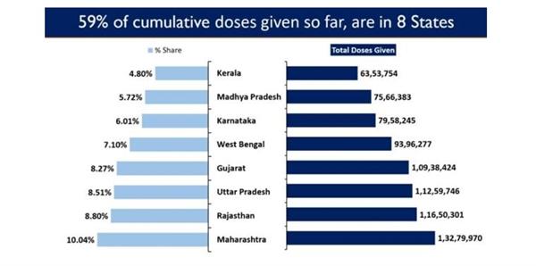 Có đến 8 tiểu bang ở Ấn Độ chiếm 59,25% tổng số liều vaccine tích lũy được đưa ra cho đến nay trong cả nước. Ảnh: PIB.