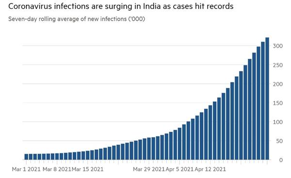 Số ca nhiễm virus đang gia tăng đạt mức kỷ lục ở Ấn Độ. Ảnh: Financial Times.