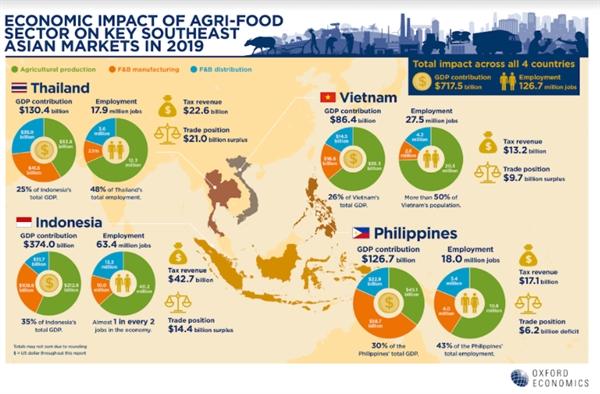Tác động kinh tế của ngành nông nghiệp thực phẩm tại Đông Nam năm 2019