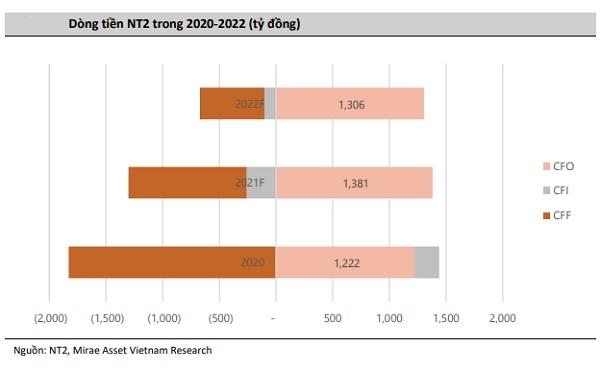 dòng tiền của PVPower NT2 sẽ được cải thiện từ 2021.