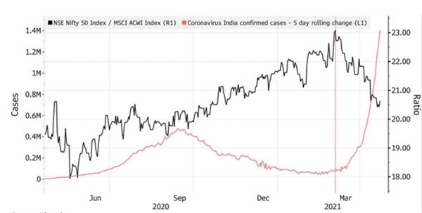 Những lo ngại trên khiến thị trường chứng khoán Ấn Độ vào nhóm diễn biến tệ nhất tháng 4. Ảnh: Bloomberg.