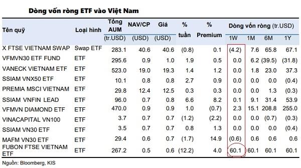 Qũy Đài Loan vừa rót vào thị trường chứng khoán Việt Nam hơn 60 triệu USD. Nguồn: KIS, Bloomberg.