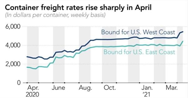 Giá cước vận tải container tăng mạnh trong tháng 4. Ảnh: SSE.