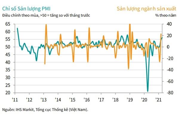 Chỉ số Nhà Quản trị Mua hàng (Manufacturing Purchasing Managers' Index (PMI)) của Việt Nam tăng tháng thứ ba liên tiếp.