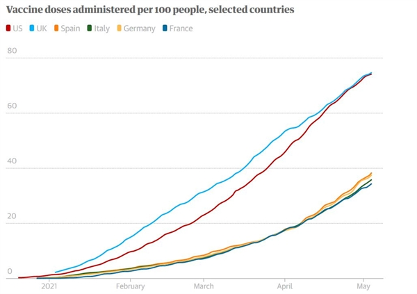 Liều lượng vaccine được tiêm trên 100 người tại một số quốc gia. Ảnh: Our World in Data.