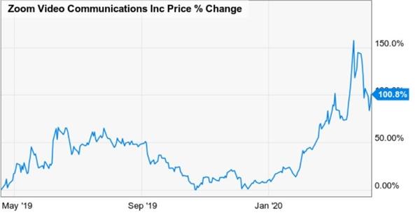 Giá cổ phiếu của Zoom Video Communications tăng vọt kể từ khi IPO hồi 2019. Ảnh: YCHARTS.