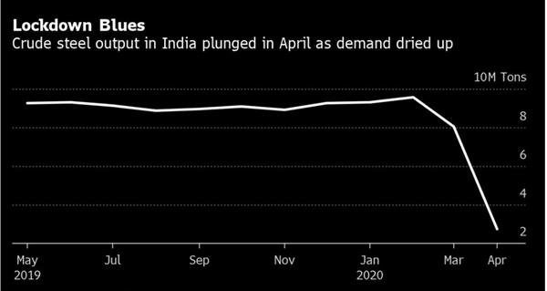 Sản lượng thép thô ở Ấn Độ giảm trong tháng 4.2020 do nhu cầu sụt giảm nghiêm trọng. Ảnh: Bloomberg.