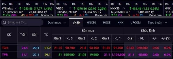 Cổ phiếu TPB tăng trần ở phiên 10.5. Ảnh: Banggiassi.