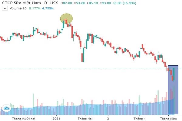 Cổ phiếu VNM bật tăng trần trong phiên 10.5 với khối lượng khớp lệnh