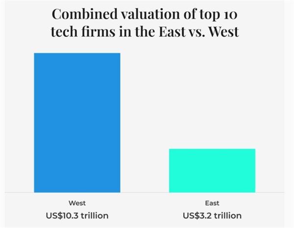 Định giá tổng hợp của 10 công ty công nghệ hàng đầu ở phương Đông và phương Tây. Ảnh: Tech in Asia.