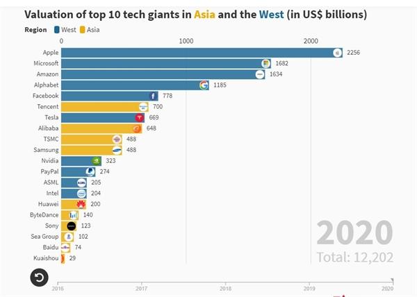 Định giá 10 công ty công nghệ hàng đầu ở châu Á và phương Tây (tính bằng tỉ USD). Ảnh: Companies MarketCap, Bloomberg, Crunchbase, Techcrunch.