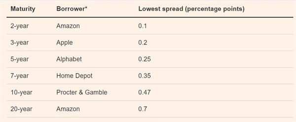 Amazon gia nhập vào nhóm những công ty nắm giữ kỷ lục trong thị trường trái phiếu doanh nghiệp. Ảnh: Refinitiv.