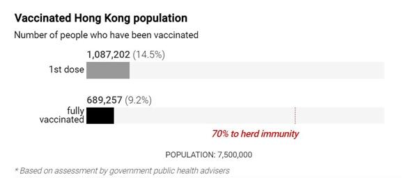Dân số Hồng Kông đã tiêm phòng tính đến ngày 11.5. Ảnh: Chính quyền Hồng Kông.