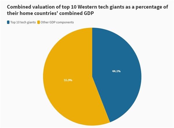 Định giá tổng hợp của 10 công ty công nghệ hàng đầu phương Tây theo tỉ lệ phần trăm tổng GDP của nước họ. Ảnh: Companies MarketCap.