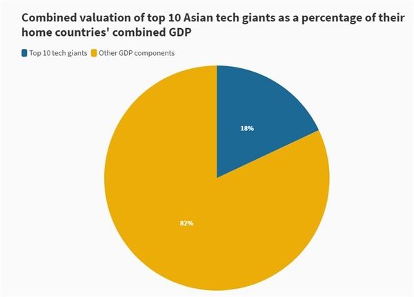 Định giá tổng hợp của 10 công ty công nghệ hàng đầu châu Á theo tỉ lệ phần trăm tổng GDP của nước họ. Ảnh: Companies MarketCap.