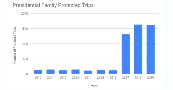 Các chuyến đi được bảo vệ của gia đình tổng thống. Trong 2 năm tài chính 2018 và 2019, gia đình Tổng thống Trump đã thực hiện 3.249 chuyến đi được bảo vệ. Ảnh: Citizens for Ethics.