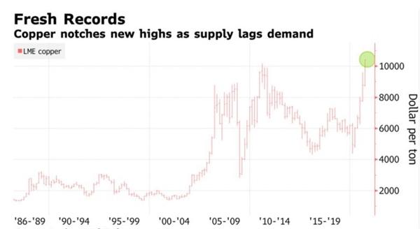 Đồng cũng đạt mức cao mới khi nguồn cung thấp hơn cầu. Ảnh: London Metal Exchange.