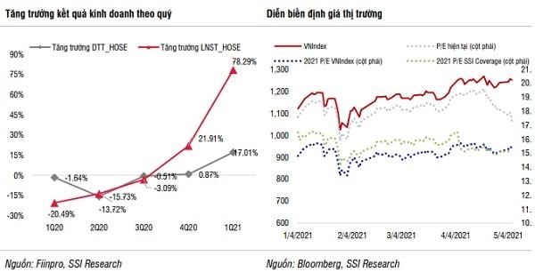 Lợi nhuận của các doanh nghiệp trên HOSE tăng với tăng trưởng được đẩy mạnh lên 57% so với cùng kỳ.