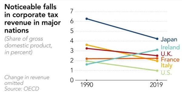 Doanh thu từ thuế doanh nghiệp giảm đáng kể ở các quốc gia lớn. Ảnh: OECD.