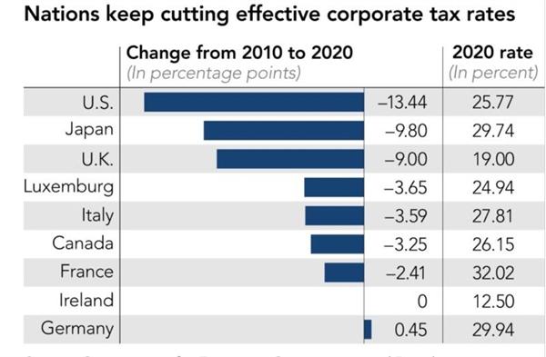Các quốc gia tiếp tục cắt giảm thuế suất doanh nghiệp. Ảnh: OECD.