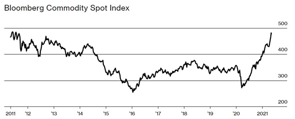 Chỉ số Bloomberg Commodity Spot Index trong 10 năm. Ảnh: Bloomberg.