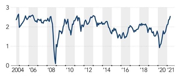 Diễn biến lạm phát hoàn vốn 10 năm tại Mỹ qua các năm. Ảnh: Refinitiv.