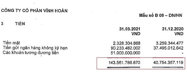 Tiền gửi ngân hàng không kỳ hạn và các khoản tương đương tiền của Vĩnh Hoàn tăng mạnh trong quý I/2021.