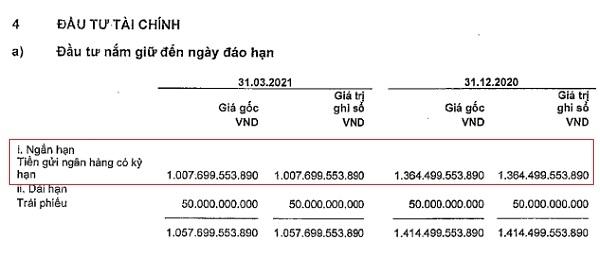 Tại thời điểm 31.3.2021 Vĩnh Hoàn đã đem hơn 1.007 tỉ đồng gửi ngân hàng.