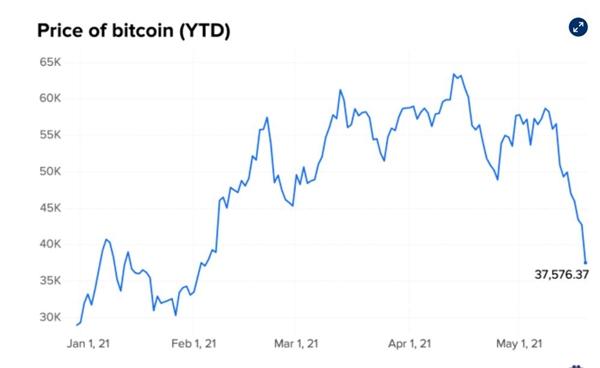 Giá của Bitcoin tính đến trưa ngày 19.5. Coin Metrics.