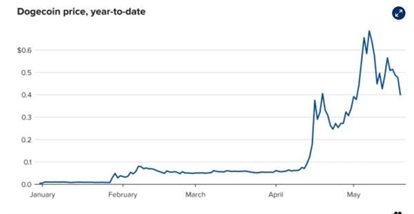 Giá của Dogecoin tính đến trưa ngày 19.5. Coin Metrics.
