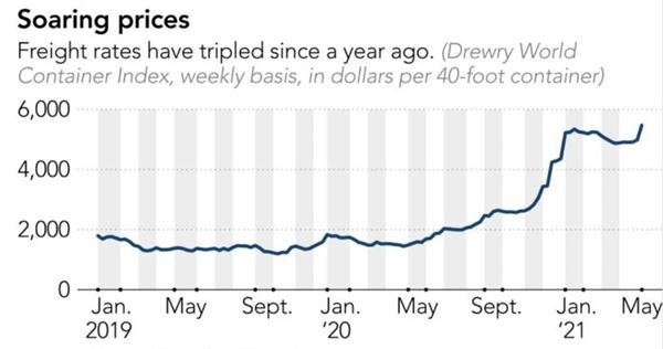 Giá cước đã tăng gấp 3 lần kể từ năm ngoái. Ảnh: Drewry Shipping Consultants.