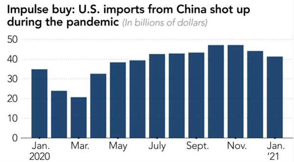 Hàng nhập khẩu từ Trung Quốc của Mỹ tăng vọt trong đại dịch. Ảnh: International Trade Center.