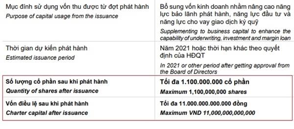 SSI có kế hoạch tăng vốn điều lệ lên mốc 11.000 tỉ đồng.