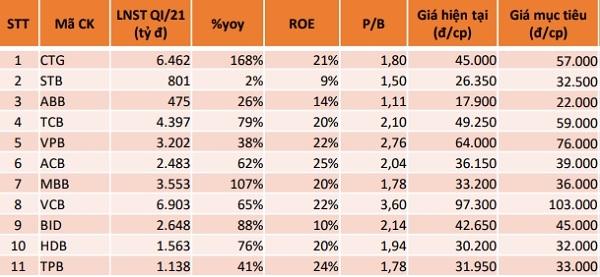 Agriseco Research đưa ra mức định giá đối với các cổ phiếu ngân hàng.
