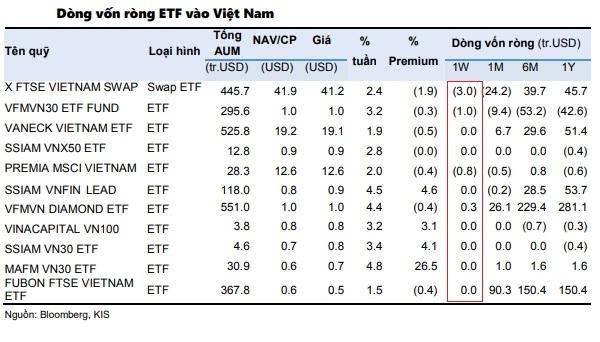 Diễn biến dòng vốn ETF tại thị trường chứng khoán Việt Nam tuần qua. Nguồn: KIS Việt Nam.