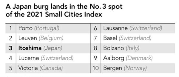 Itoshima đứng vị trí thứ 3 của Chỉ số các thành phố nhỏ đáng sống năm 2021. Ảnh: Monocle.