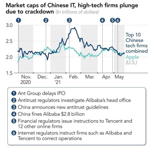Vốn hóa thị trường của các công ty công nghệ cao Trung Quốc lao dốc do đàn áp của chính quyền Bắc Kinh. Ảnh: FactSet.