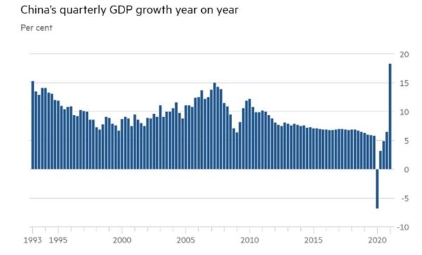 Tăng trưởng GDP hàng quý của Trung Quốc so với năm trước. Ảnh: Wind.